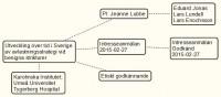 Utveckling över tid i Sverige av avlastningsstrategi vid benigna strikturer.