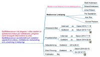 Gallblåsecancer vid diagnos av olika stadier av sjukdomen-fokus på riskfaktorer, prognos samt kirurgisk intervention (Bodil Andersson, Lund)  Gallblåsecancer accidentellt och elektivt upptäckt-incidens, riskfaktorer, behandling och utredning (Per Sandström, Linköping)