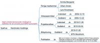 Utgör primärscleroserande cholangit en riskfaktor för att utveckla post-ERCP pancreatit?