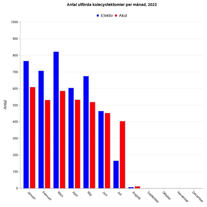 Antal utförda kolecystektomier per månad aktuellt år