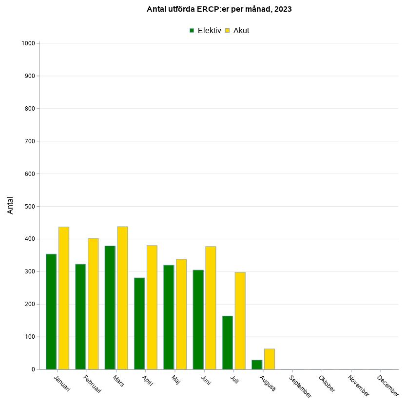 Antal utförda ERCP:er per månad aktuellt år