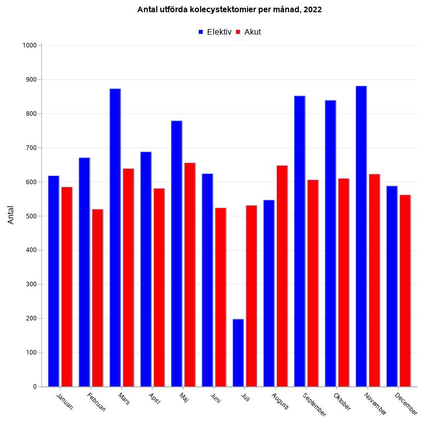 Antal utförda kolecystektomier per månad föregående år