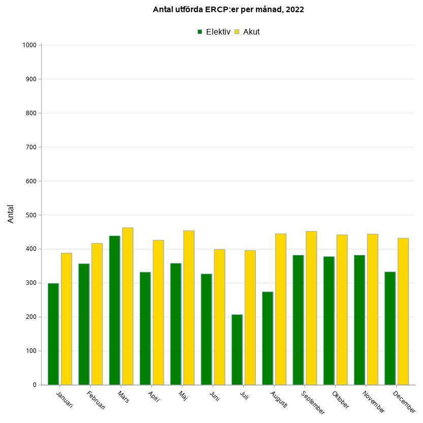 Antal utförda ERCP:er per månad föregående år