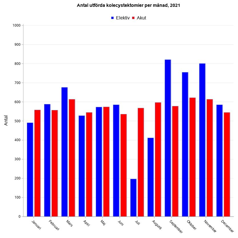 Antal utförda kolecystektomier per månad för 2 år sedan