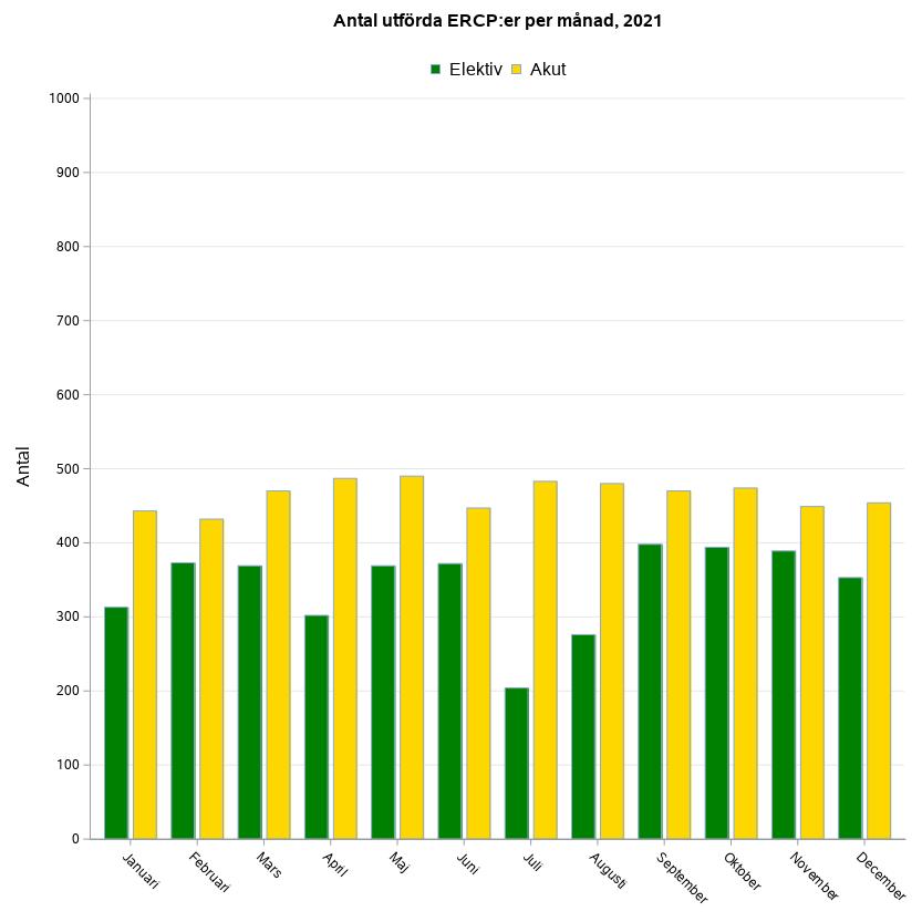 Antal utförda ERCP:er per månad för 2 år sedan