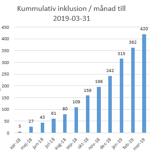 Swedegraft inkl KUMULATIV MAR 2019