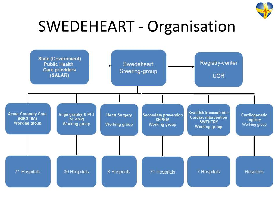 Swedeheart organisation